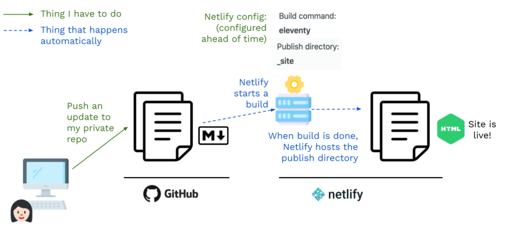 An overview of my website build setup. I push Markdown to GitHub, which triggers a Netlify build. The publish directory is staticly hosted on Netlify.